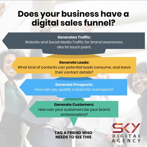 Digital Sales Funnel Infographics by Sky Digital Agency